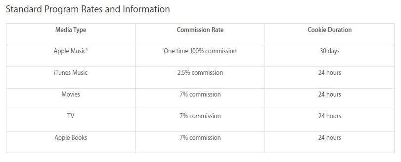 Immagine del grafico delle commissioni del programma di affiliazione Apple