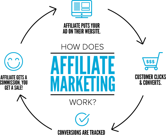 what is an affiliate program graphic